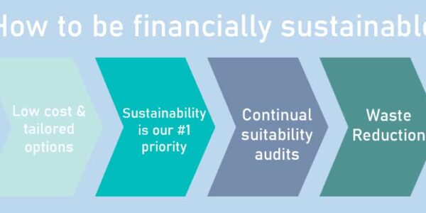 How To Be Financially Sustainable